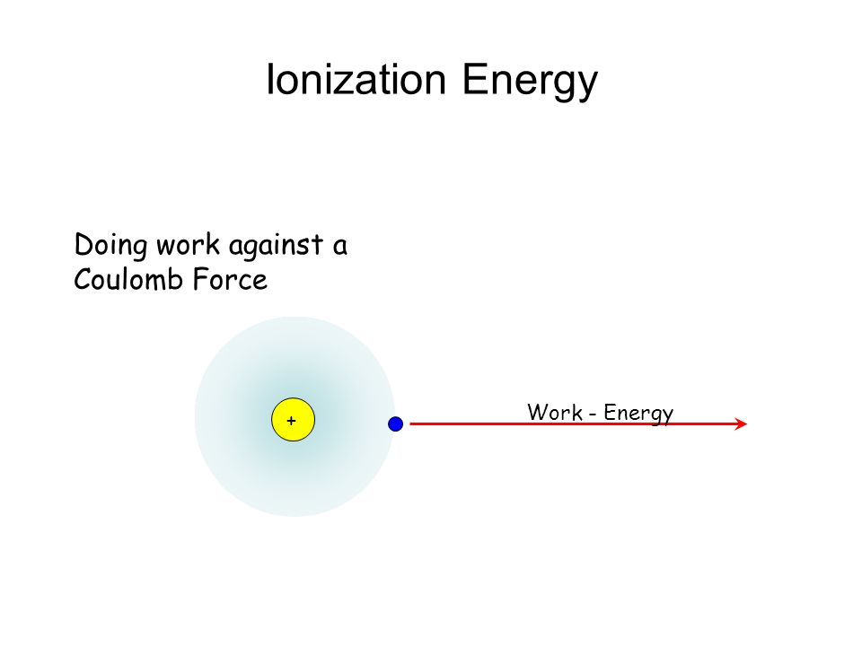 """First Ionization Energy Trend: increases across a period WHY??? –The increasing charge in the nucleus as you move across a period exerts greater """"pull"""