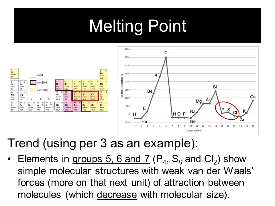 Melting Point Trend (using per 3 as an example): Silicon in the middle of the period has a macromolecular covalent structure (network) with very stron