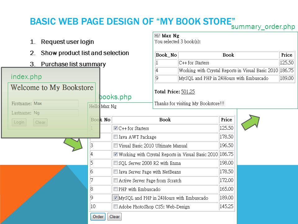 BASIC WEB PAGE DESIGN OF MY BOOK STORE 1.Request user login 2.Show product list and selection 3.Purchase list summary index.php books.php summary_order.php
