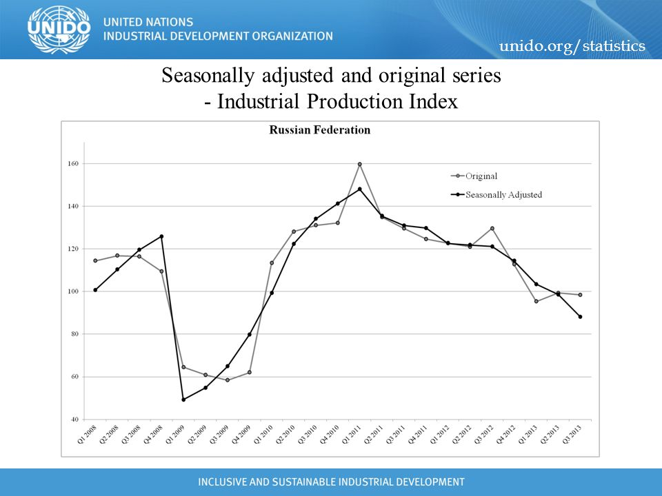unido.org/statistics Seasonally adjusted and original series - Industrial Production Index