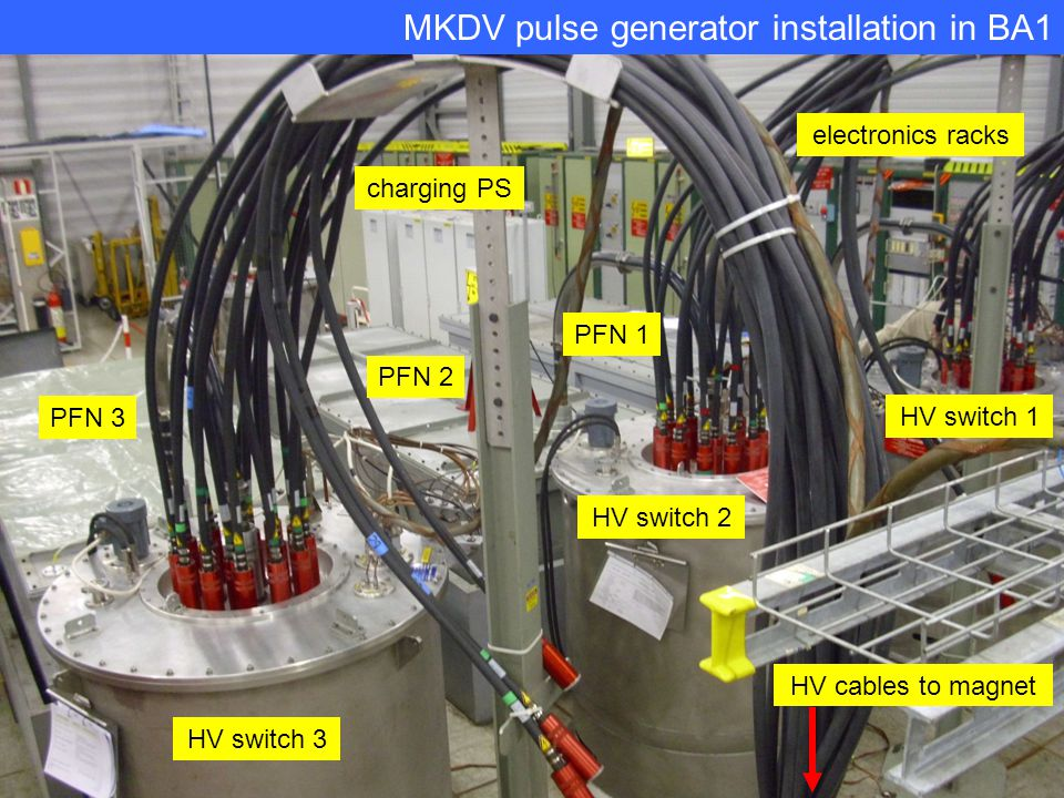 MKDV pulse generator installation in BA1 HV cables to magnet HV switch 3 PFN 3 electronics racks HV switch 2 HV switch 1 PFN 2 PFN 1 charging PS