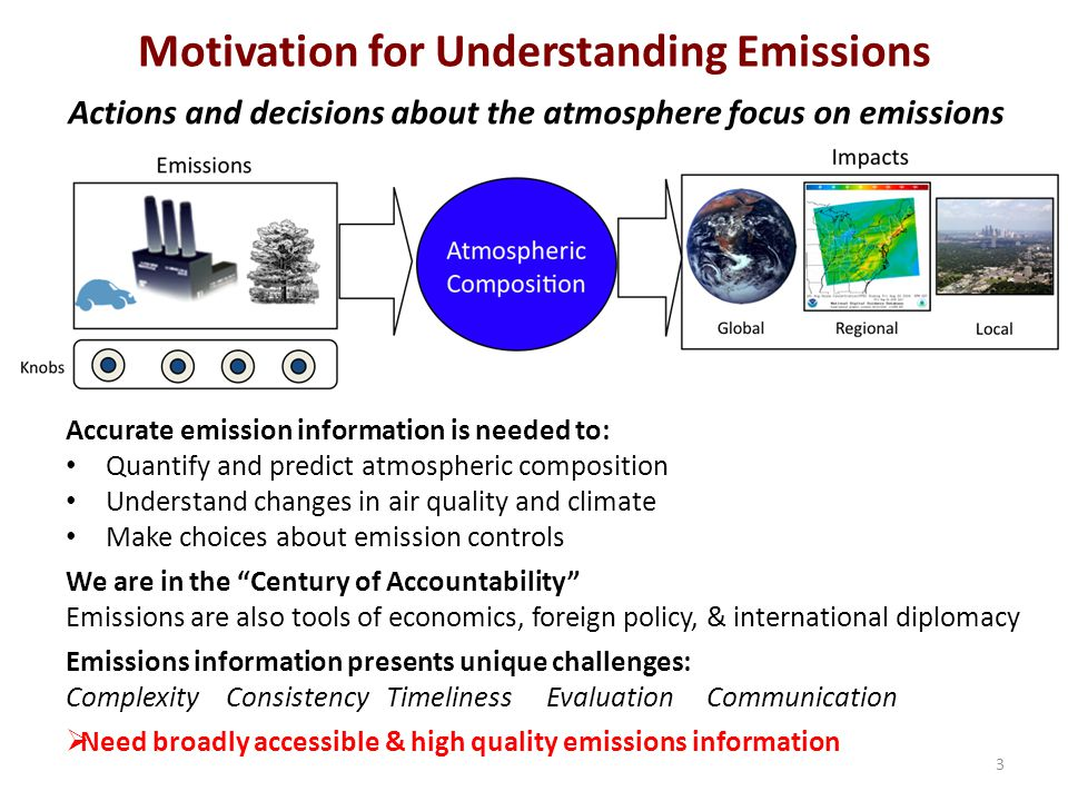 Motivation for Understanding Emissions Accurate emission information is needed to: Quantify and predict atmospheric composition Understand changes in air quality and climate Make choices about emission controls We are in the Century of Accountability Emissions are also tools of economics, foreign policy, & international diplomacy Emissions information presents unique challenges: ComplexityConsistencyTimelinessEvaluationCommunication  Need broadly accessible & high quality emissions information Actions and decisions about the atmosphere focus on emissions 3