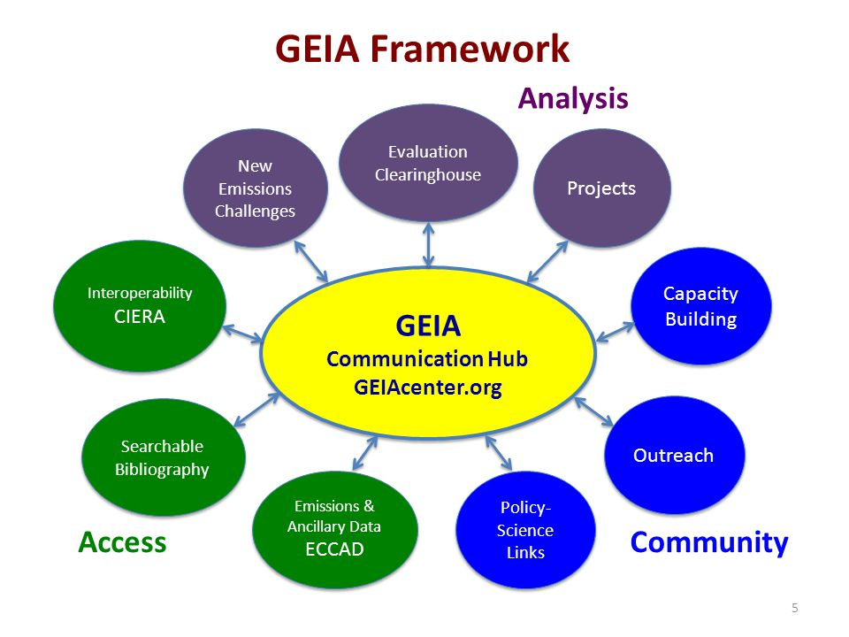 5 GEIA Framework GEIA Communication Hub GEIAcenter.org GEIA Communication Hub GEIAcenter.org Interoperability CIERA Interoperability CIERA Projects Policy- Science Links Searchable Bibliography New Emissions Challenges Evaluation Clearinghouse Evaluation Clearinghouse Emissions & Ancillary Data ECCAD Emissions & Ancillary Data ECCAD Capacity Building Outreach Analysis AccessCommunity