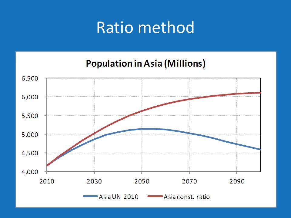 Ratio method