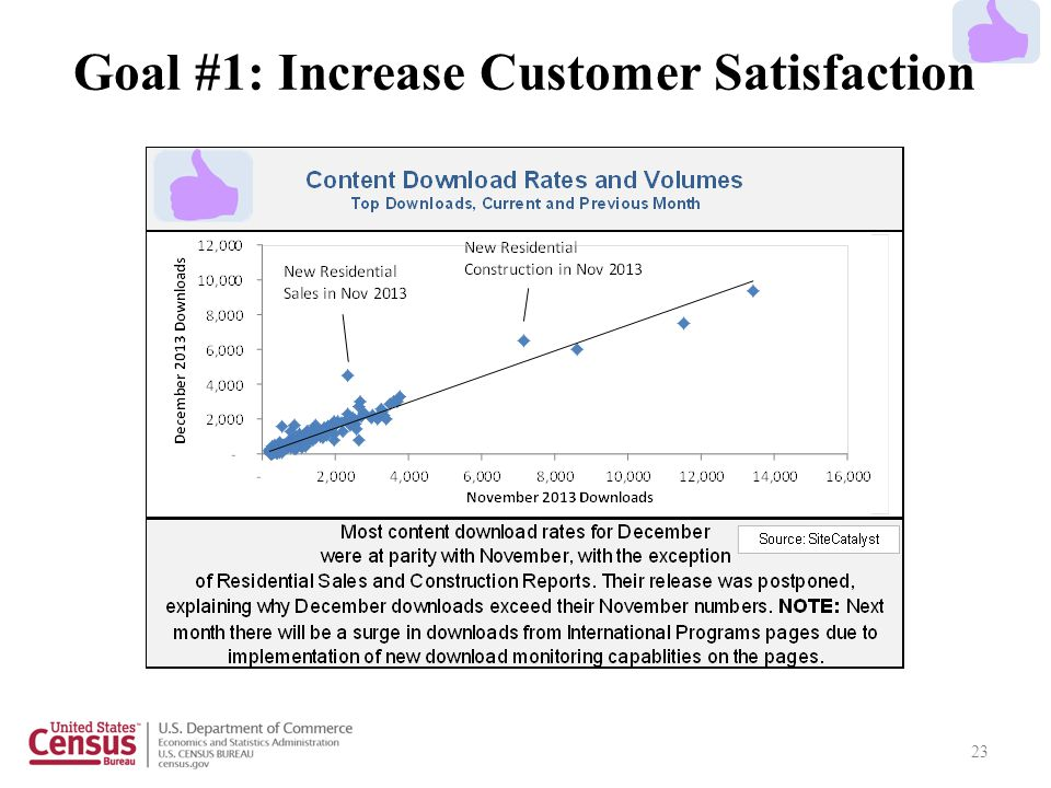 23 Goal #1: Increase Customer Satisfaction