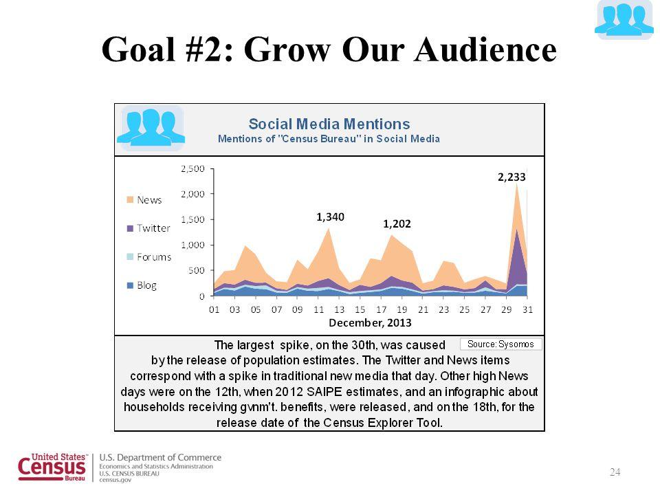24 Goal #2: Grow Our Audience