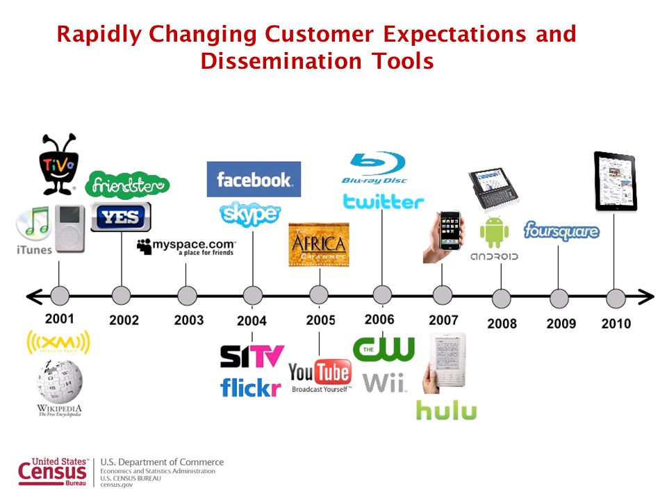 Digital Products for the 21 st Century Digital products have replaced traditional publications.