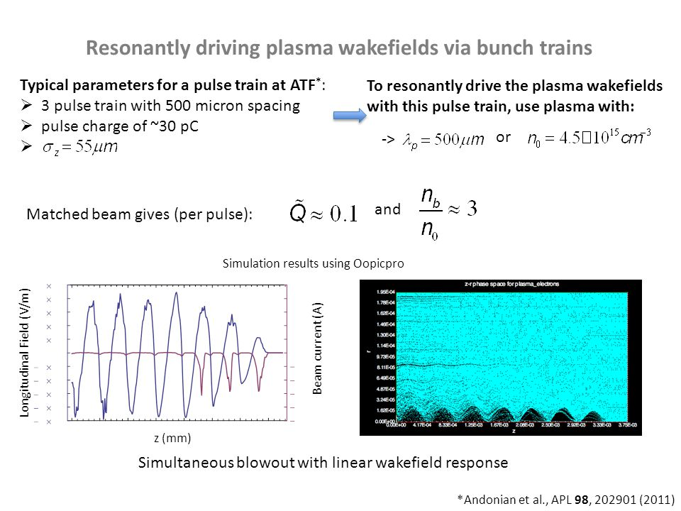 Resonantly driving plasma wakefields via bunch trains Typical parameters for a pulse train at ATF * :  3 pulse train with 500 micron spacing  pulse charge of ~30 pC  To resonantly drive the plasma wakefields with this pulse train, use plasma with: or Longitudinal Field (V/m) Beam current (A) z (mm) Simulation results using Oopicpro Simultaneous blowout with linear wakefield response *Andonian et al., APL 98, 202901 (2011) -> Matched beam gives (per pulse): and