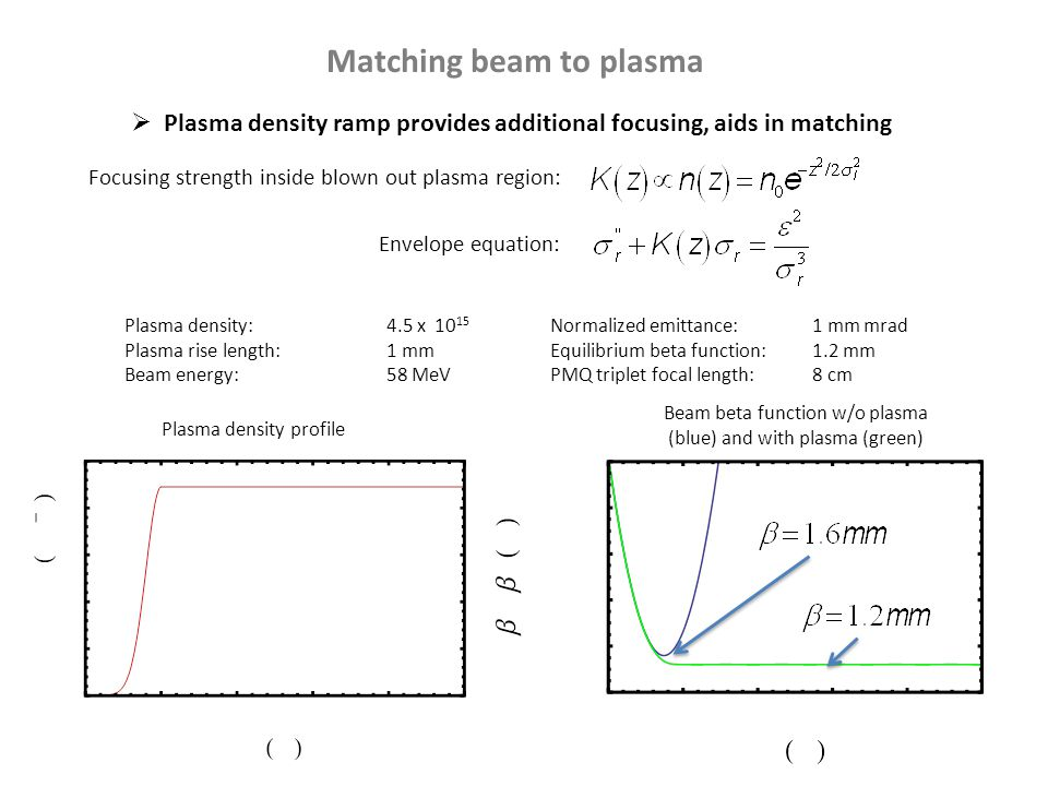 Matching beam to plasma Plasma density:4.5 x 10 15 Plasma rise length:1 mm Beam energy:58 MeV Plasma density profile Beam beta function w/o plasma (blue) and with plasma (green) Normalized emittance:1 mm mrad Equilibrium beta function:1.2 mm PMQ triplet focal length:8 cm  Plasma density ramp provides additional focusing, aids in matching Focusing strength inside blown out plasma region: Envelope equation:
