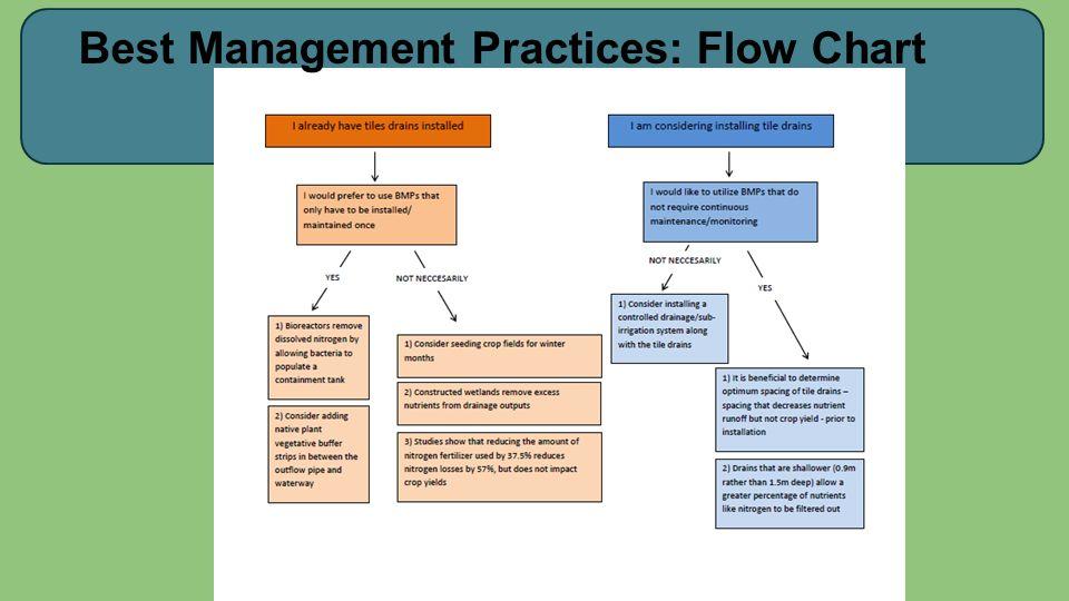 Best Management Practices: Flow Chart