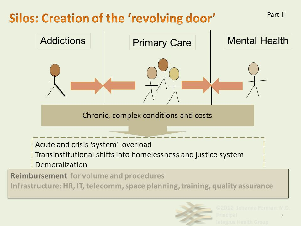 Mental HealthAddictions Primary Care Chronic, complex conditions and costs Acute and crisis 'system' overload Transinstitutional shifts into homelessn