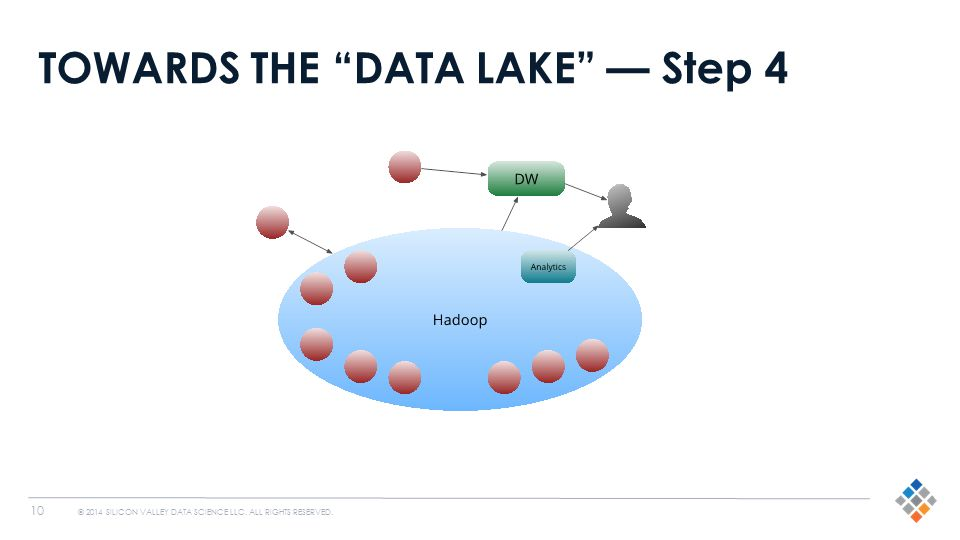 "10 © 2014 SILICON VALLEY DATA SCIENCE LLC. ALL RIGHTS RESERVED. TOWARDS THE ""DATA LAKE"" — Step 4"