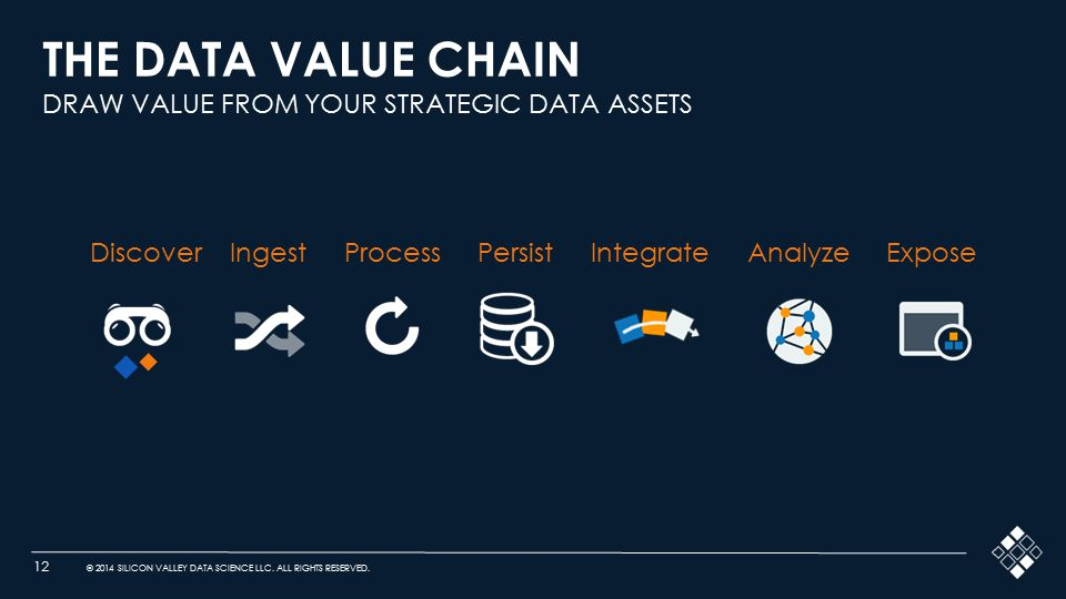 12 © 2014 SILICON VALLEY DATA SCIENCE LLC. ALL RIGHTS RESERVED. THE DATA VALUE CHAIN DRAW VALUE FROM YOUR STRATEGIC DATA ASSETS Discover Ingest Proces