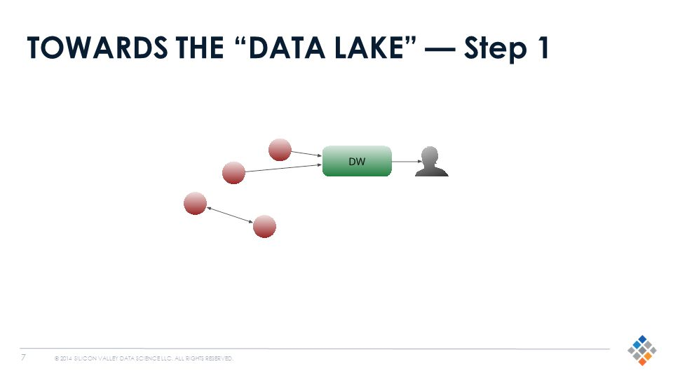 "7 © 2014 SILICON VALLEY DATA SCIENCE LLC. ALL RIGHTS RESERVED. TOWARDS THE ""DATA LAKE"" — Step 1"