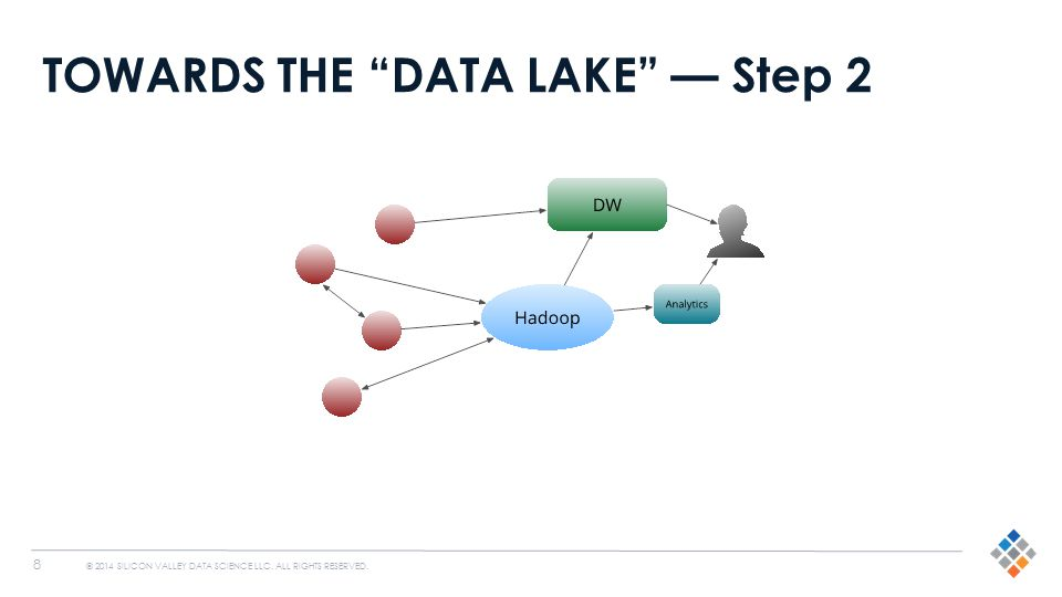 "8 © 2014 SILICON VALLEY DATA SCIENCE LLC. ALL RIGHTS RESERVED. TOWARDS THE ""DATA LAKE"" — Step 2"