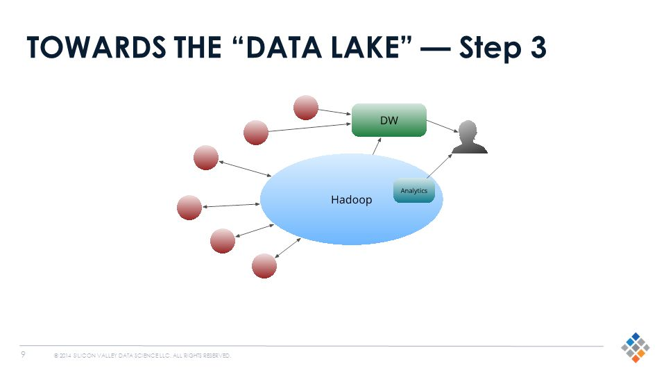 "9 © 2014 SILICON VALLEY DATA SCIENCE LLC. ALL RIGHTS RESERVED. TOWARDS THE ""DATA LAKE"" — Step 3"
