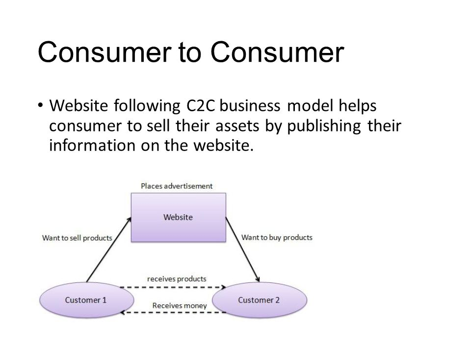 Consumer to Consumer Website following C2C business model helps consumer to sell their assets by publishing their information on the website.