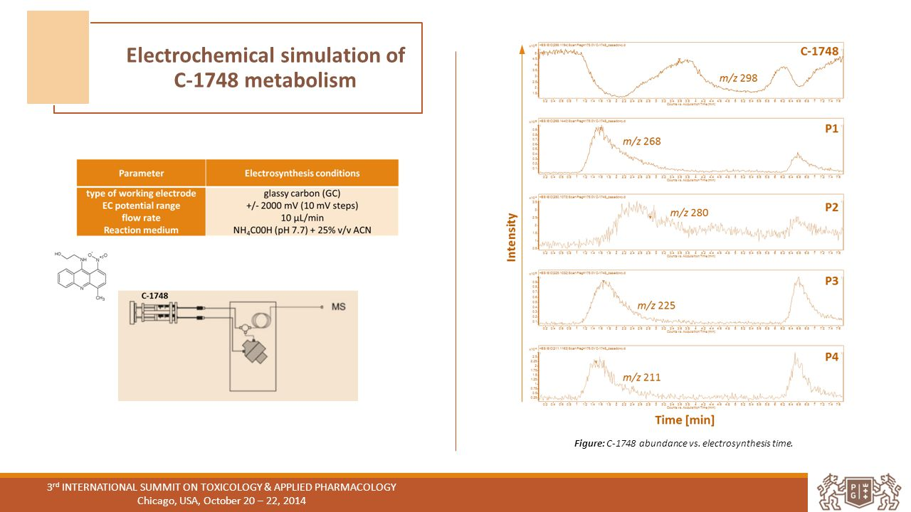 Electrochemical simulation of C-1748 metabolism 3 rd INTERNATIONAL SUMMIT ON TOXICOLOGY & APPLIED PHARMACOLOGY Chicago, USA, October 20 – 22, 2014 Figure: C-1748 abundance vs.