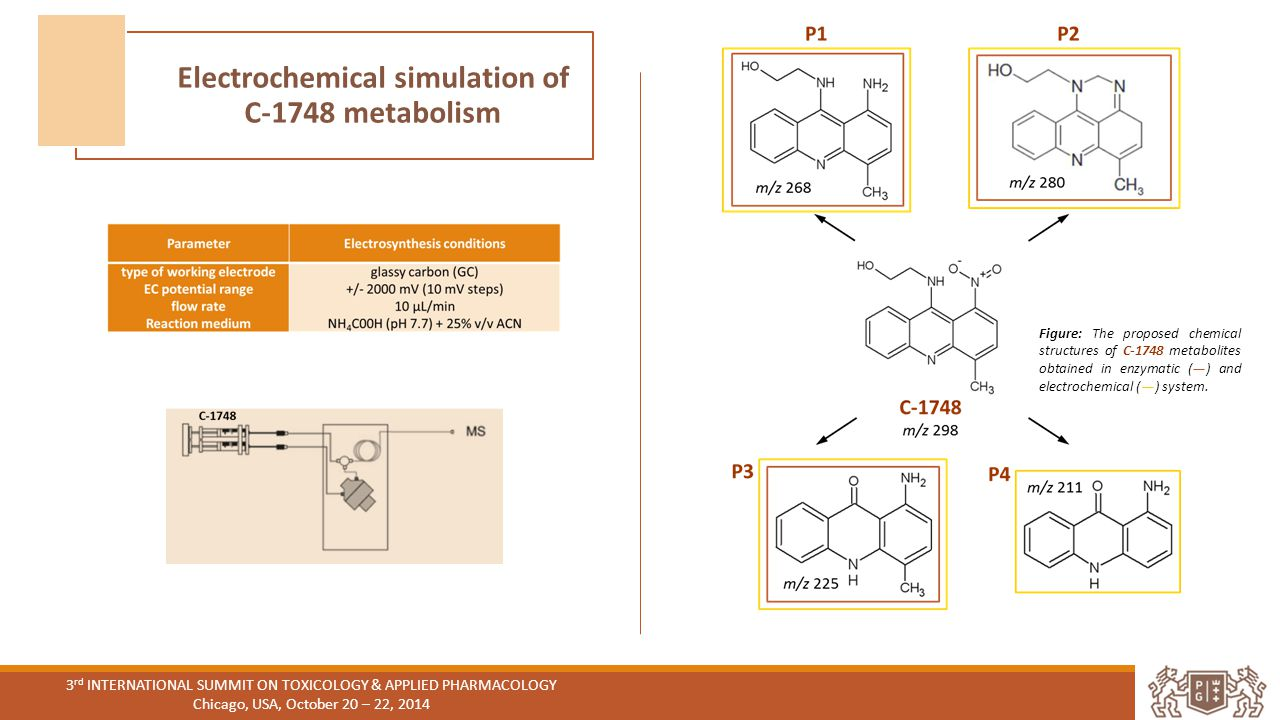 Electrochemical simulation of C-1748 metabolism Figure: The proposed chemical structures of C-1748 metabolites obtained in enzymatic (—) and electrochemical (—) system.