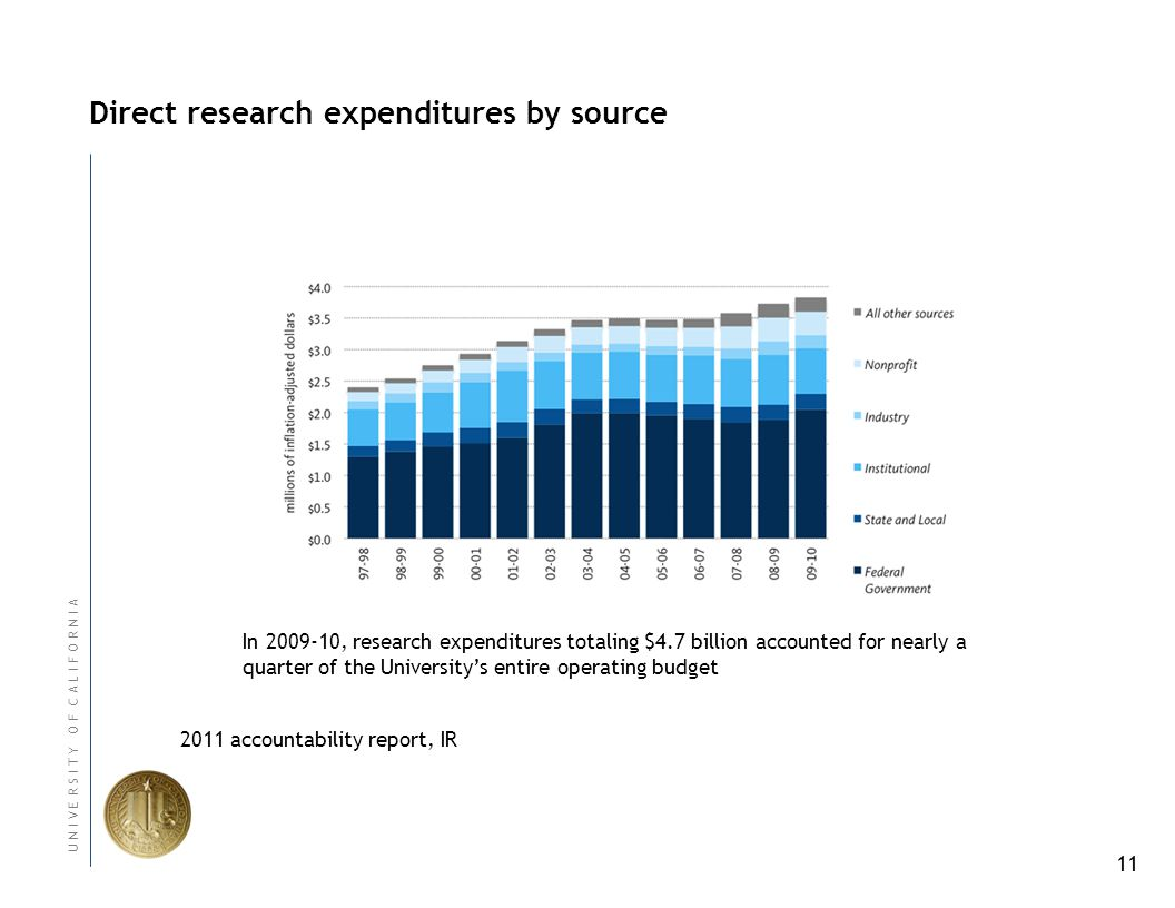 11 U N I V E R S I T Y O F C A L I F O R N I A Direct research expenditures by source In 2009-10, research expenditures totaling $4.7 billion accounted for nearly a quarter of the University's entire operating budget 2011 accountability report, IR