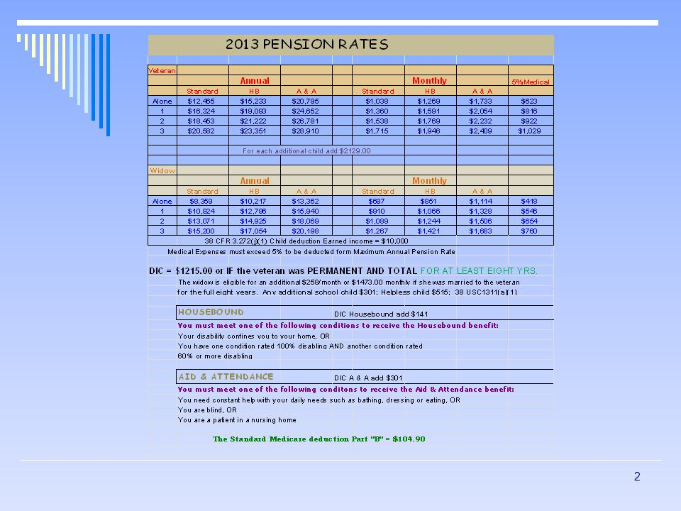 BASIC PENSION  Purpose  History  Current Pension  (PL 95-588)  Pension Eligibility  Wartime Periods  Disability Requirements 3