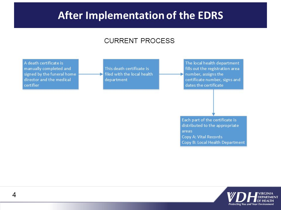 After Implementation of the EDRS CURRENT PROCESS 4