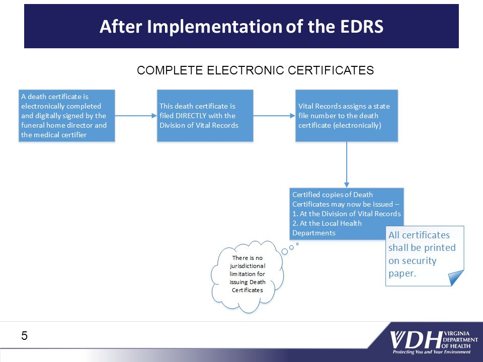 After Implementation of the EDRS COMPLETE ELECTRONIC CERTIFICATES 5