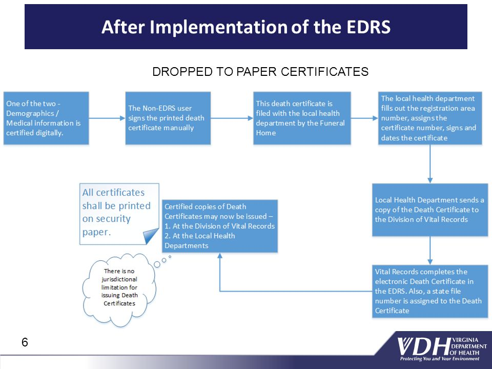 After Implementation of the EDRS DROPPED TO PAPER CERTIFICATES 6