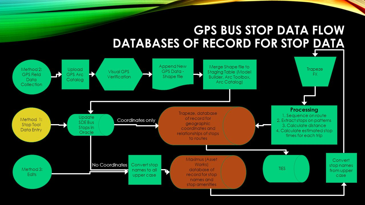 GPS BUS STOP DATA FLOW DATABASES OF RECORD FOR STOP DATA Method 2: GPS Field Data Collection Method 1: Stop Tool Data Entry Method 3: Edits Upload GPS Arc Catalog Visual GPS Verification Append New GPS Data - Shape file Merge Shape file to Staging Table (Model Builder, Arc Toolbox, Arc Catalog) Update SDE Bus Stops in Oracle Trapeze, database of record for geographic coordinates and relationships of stops to routes TIES Maximus (Asset Works) database of record for stop names and stop amenities Trapeze FX Processing 1.