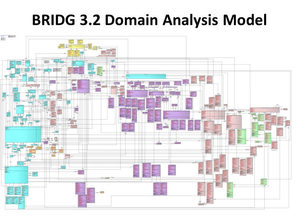 BRIDG 3.2 Domain Analysis Model