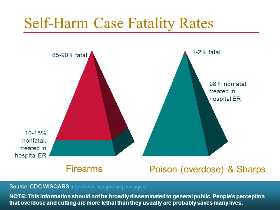 Self-Harm Case Fatality Rates Firearms 85-90% fatal 10-15% nonfatal, treated in hospital ER 1-2% fatal 98% nonfatal, treated in hospital ER Source: CDC WISQARS http://www.cdc.gov/ncipc/wisqars/ http://www.cdc.gov/ncipc/wisqars/ NOTE: This information should not be broadly disseminated to general public.