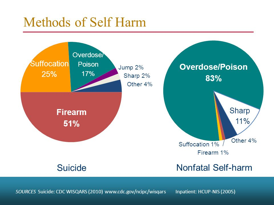 Methods of Self Harm Nonfatal Self-harm Suicide Overdose/Poison 83% Overdose/ Poison 17% Firearm 51% Suffocation 25% Sharp 11% Other 4% Jump 2% Sharp 2% Other 4% Suffocation 1% Firearm 1% SOURCES Suicide: CDC WISQARS (2010) www.cdc.gov/ncipc/wisqars Inpatient: HCUP-NIS (2005)