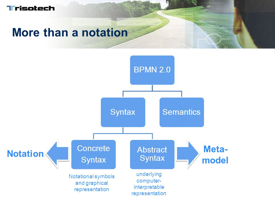 More than a notation BPMN 2.0Syntax Concrete Syntax Abstract Syntax Semantics Notational symbols and graphical representation underlying computer- interpretable representation Notation Meta- model