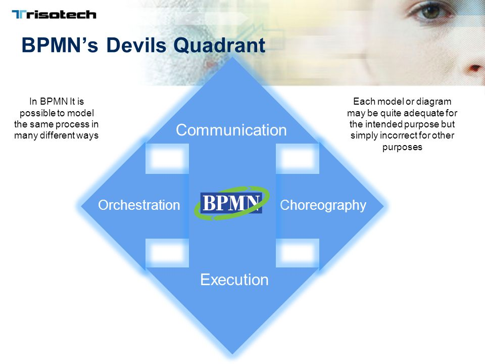 BPMN's Devils Quadrant OrchestrationChoreography Communication Execution In BPMN It is possible to model the same process in many different ways Each model or diagram may be quite adequate for the intended purpose but simply incorrect for other purposes