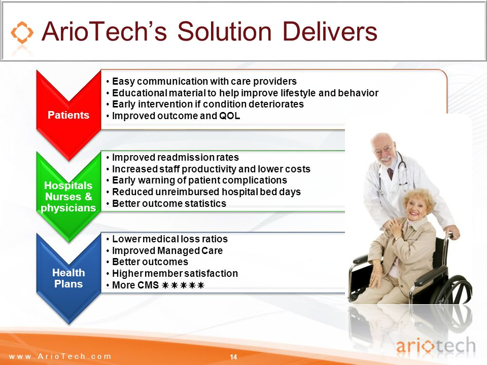 www.ArioTech.com ArioTech's Solution Delivers 14 Patients Easy communication with care providers Educational material to help improve lifestyle and behavior Early intervention if condition deteriorates Improved outcome and QOL Hospitals Nurses & physicians Improved readmission rates Increased staff productivity and lower costs Early warning of patient complications Reduced unreimbursed hospital bed days Better outcome statistics Health Plans Lower medical loss ratios Improved Managed Care Better outcomes Higher member satisfaction More CMS 