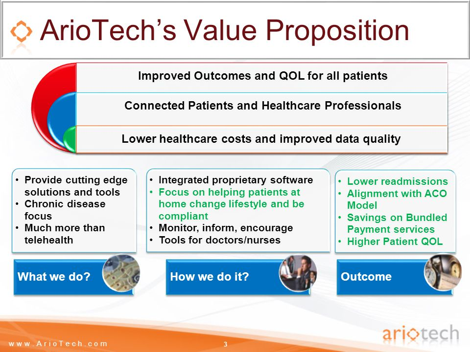www.ArioTech.com Focus on Chronic Diseases is essential 4 Source: West Wireless Health Institute