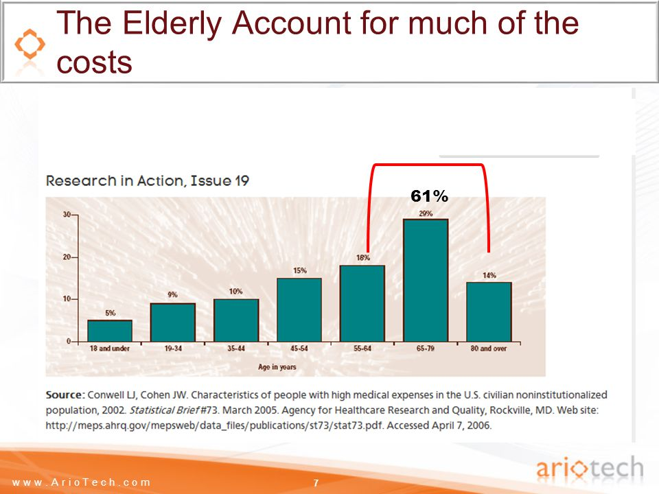 www.ArioTech.com The Elderly Account for much of the costs 7 61%