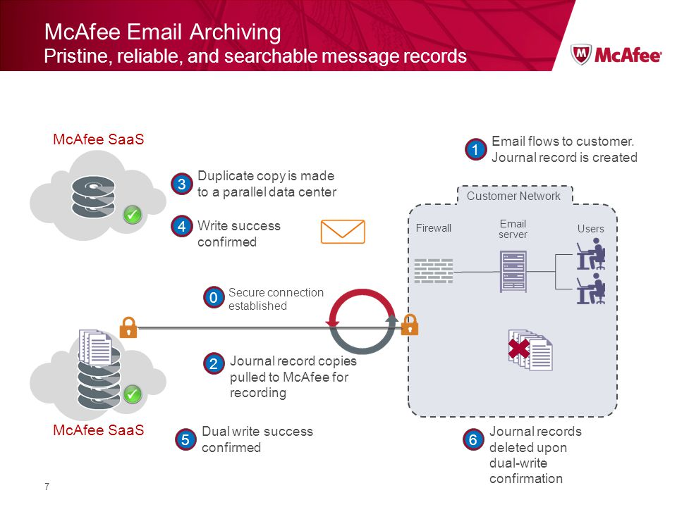 McAfee Email Archiving Pristine, reliable, and searchable message records 7 Customer Network Firewall Email server Users Email flows to customer.