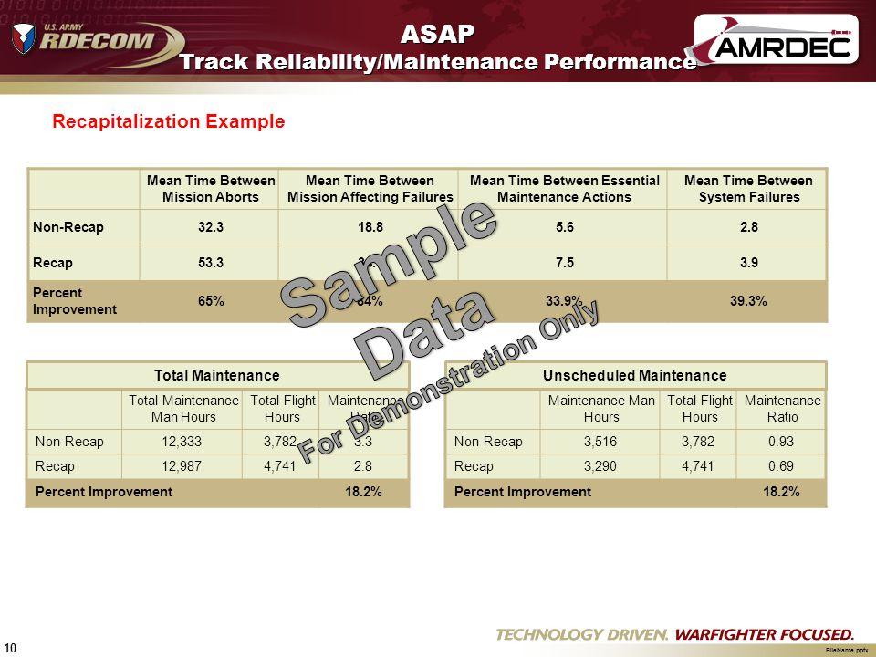 10 FileName.pptx ASAP Track Reliability/Maintenance Performance Recapitalization Example Total Maintenance Man Hours Total Flight Hours Maintenance Ra