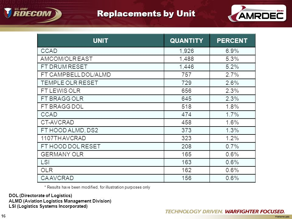 16 FileName.pptx Replacements by Unit UNITQUANTITYPERCENT CCAD1,9266.9% AMCOM/OLR EAST1,4885.3% FT DRUM RESET1,4465.2% FT CAMPBELL DOL/ALMD7572.7% TEM