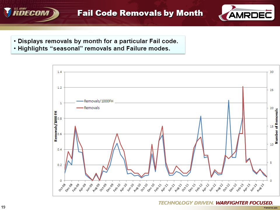 """19 FileName.pptx Fail Code Removals by Month Displays removals by month for a particular Fail code. Highlights """"seasonal"""" removals and Failure modes."""