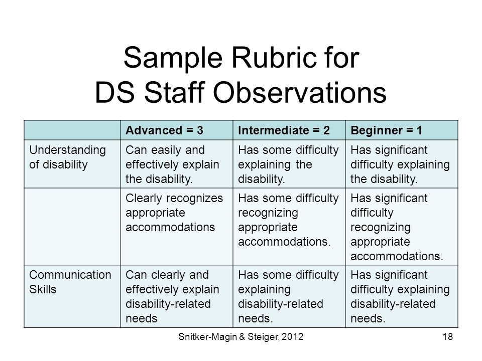 Sample Rubric for DS Staff Observations Advanced = 3Intermediate = 2Beginner = 1 Understanding of disability Can easily and effectively explain the disability.