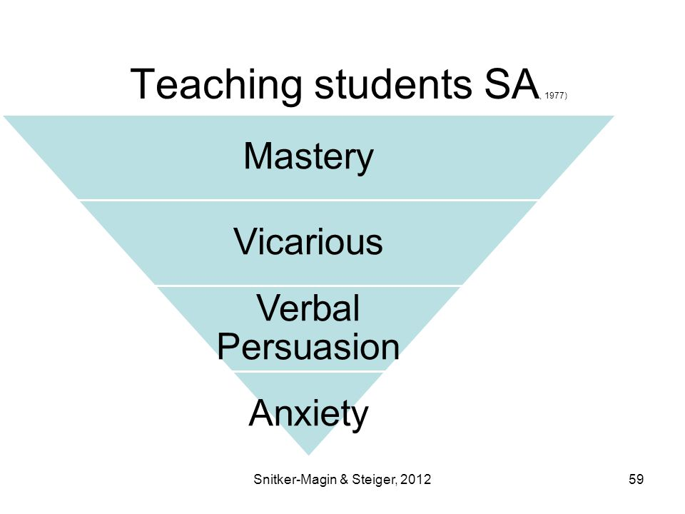 Teaching students SA, 1977) Mastery Vicarious Verbal Persuasion Anxiety Snitker-Magin & Steiger, 201259