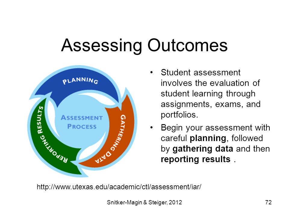 Assessing Outcomes Student assessment involves the evaluation of student learning through assignments, exams, and portfolios.