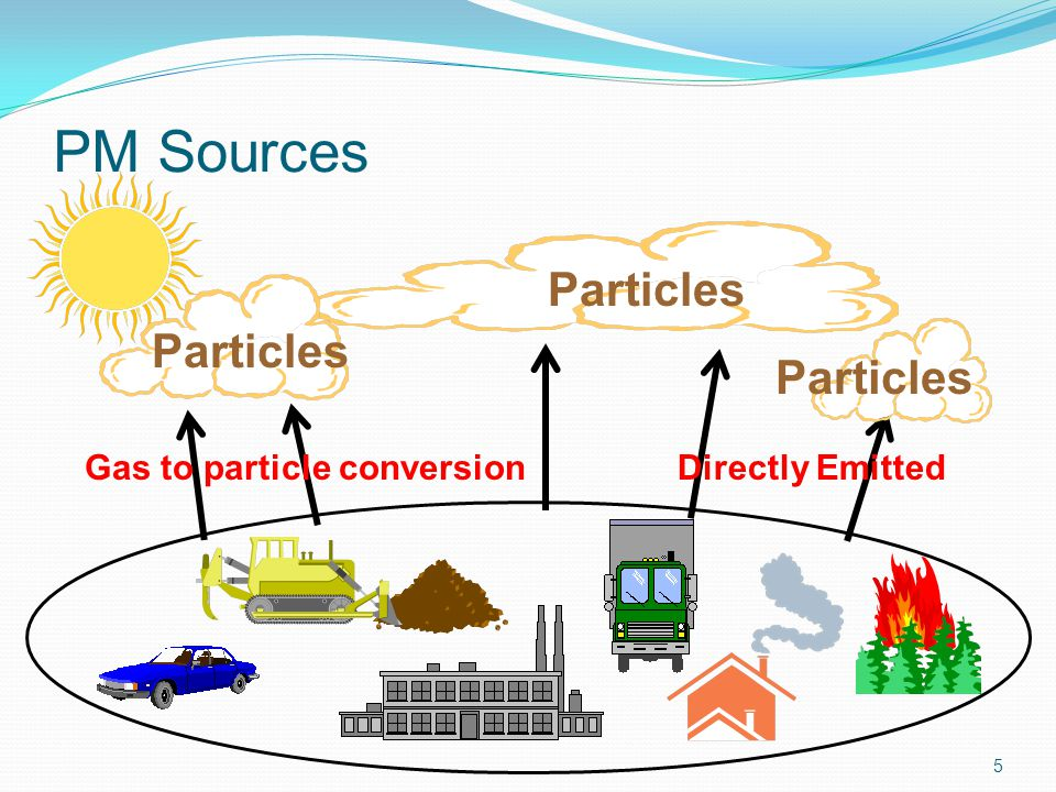 Particles Gas to particle conversionDirectly Emitted Particles PM Sources 5