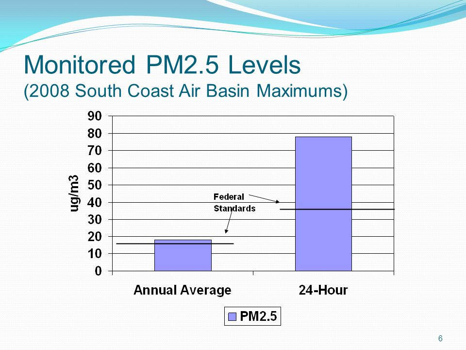 Monitored PM2.5 Levels (2008 South Coast Air Basin Maximums) 6