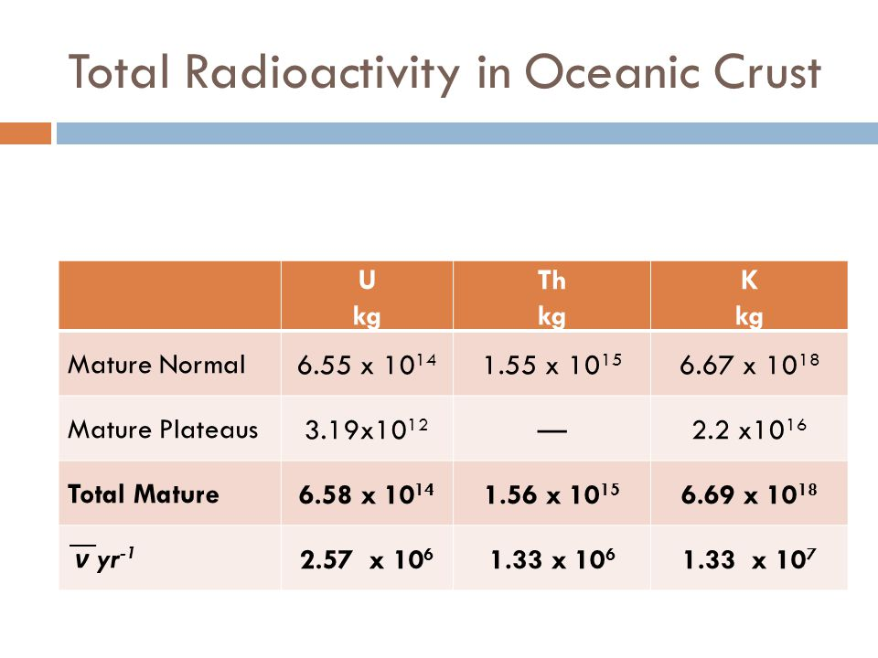 Total Radioactivity in Oceanic Crust U kg Th kg K kg Mature Normal6.55 x 10 14 1.55 x 10 15 6.67 x 10 18 Mature Plateaus3.19x10 12 —2.2 x10 16 Total Mature6.58 x 10 14 1.56 x 10 15 6.69 x 10 18 ν yr -1 2.57 x 10 6 1.33 x 10 6 1.33 x 10 7