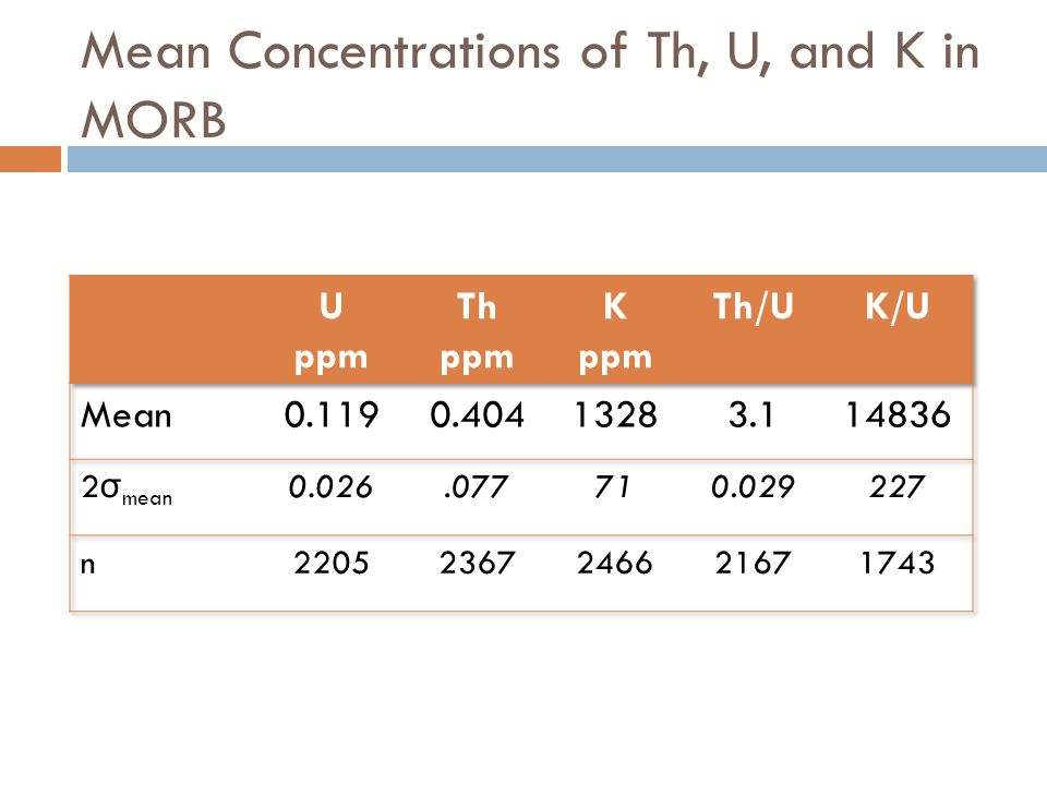 Mean Concentrations of Th, U, and K in MORB