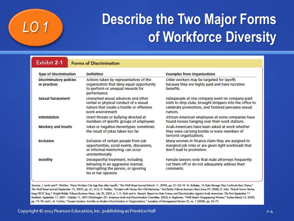 Describe the Two Major Forms of Workforce Diversity Copyright © 2013 Pearson Education, Inc. publishing as Prentice Hall2-4 LO 1 Insert Exhibit 2.1