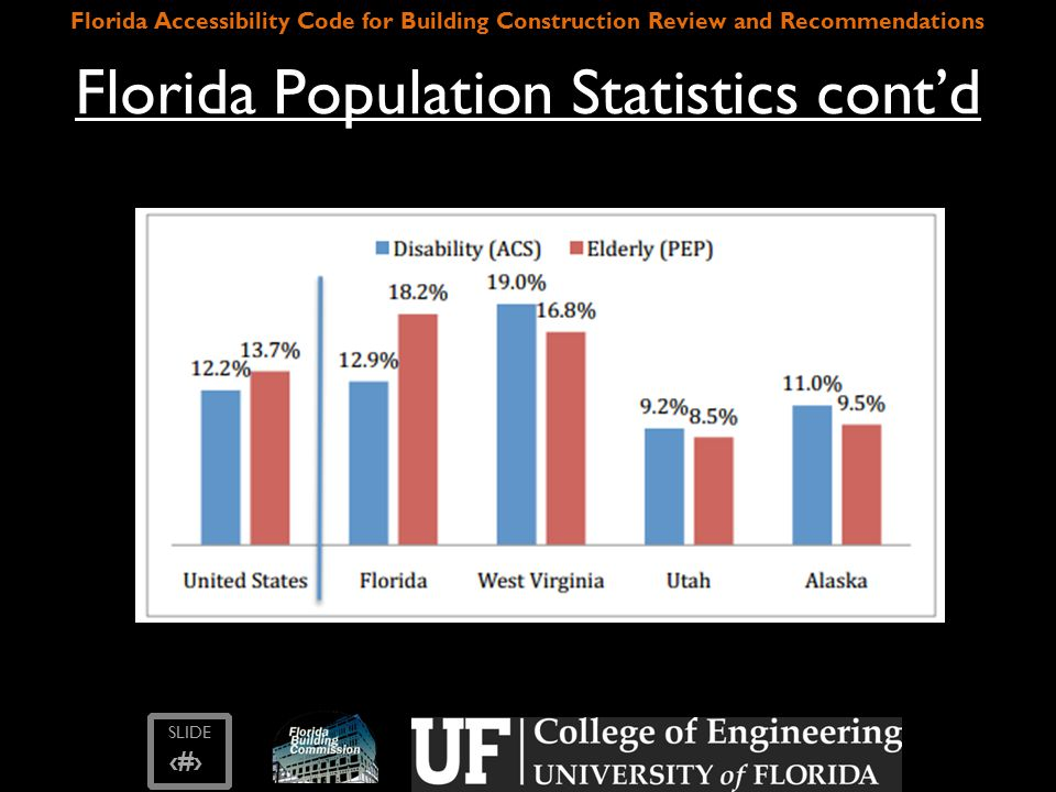 SLIDE ‹#› Florida Accessibility Code for Building Construction Review and Recommendations Florida Population Statistics cont'd